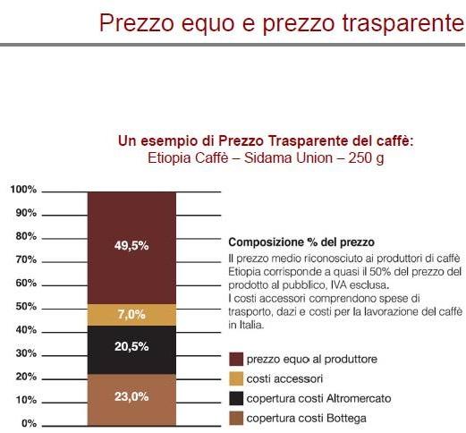 prezzo trasparente